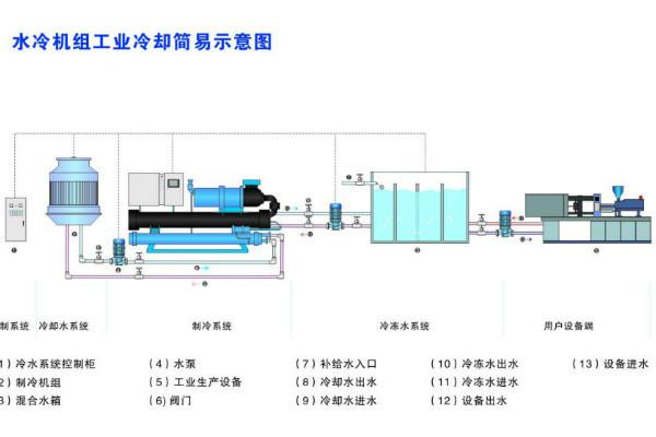 工业冷水机工艺图